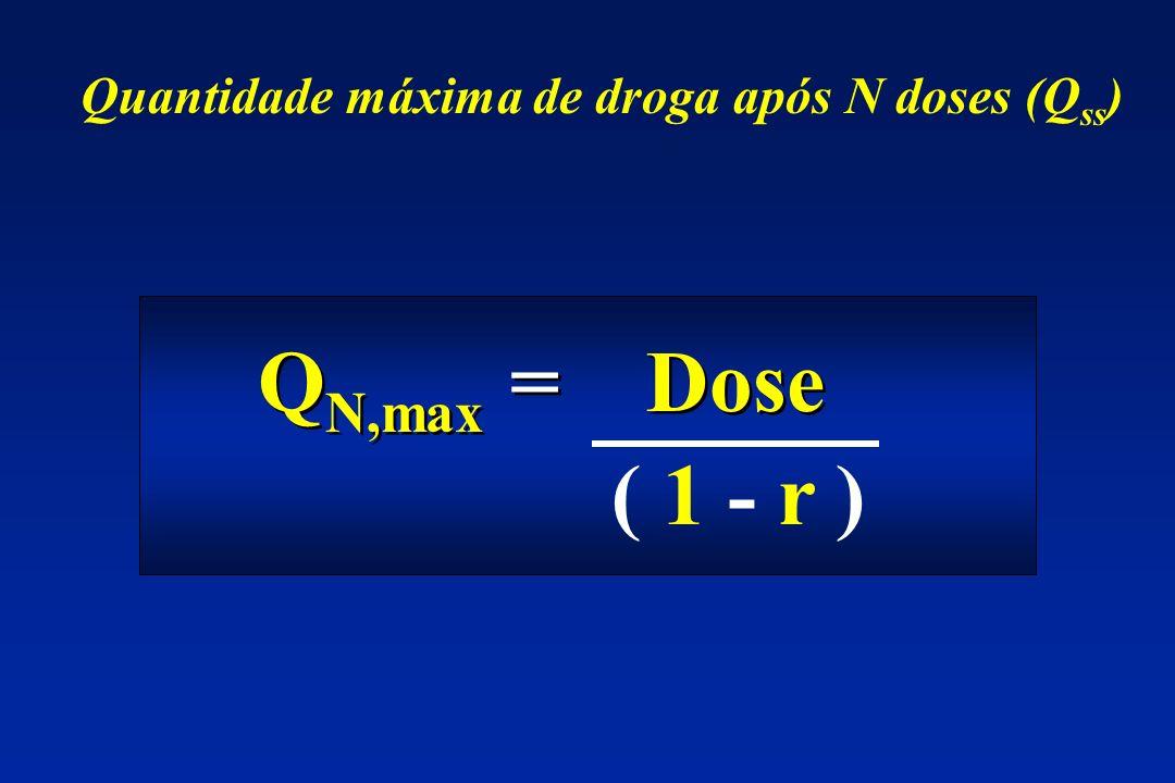 Quantidade máxima de droga após N doses (Qss)