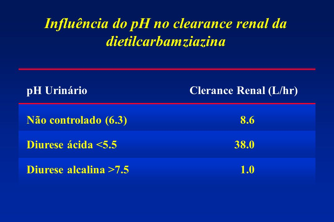 Influência do pH no clearance renal da dietilcarbamziazina