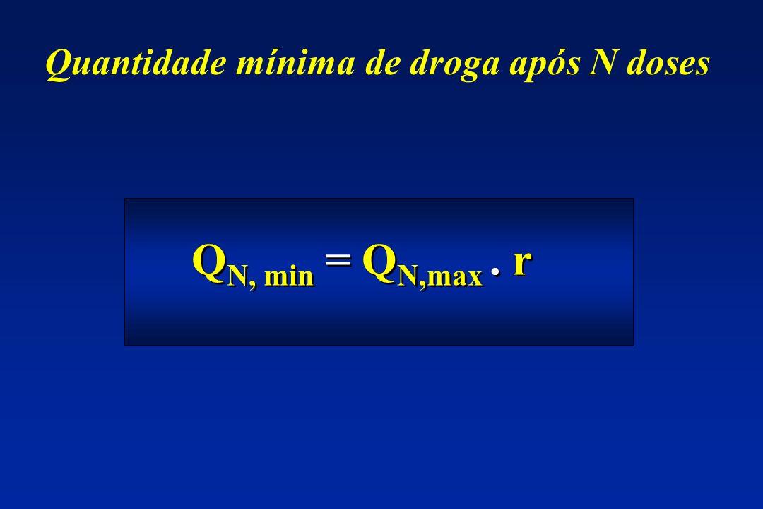 Quantidade mínima de droga após N doses