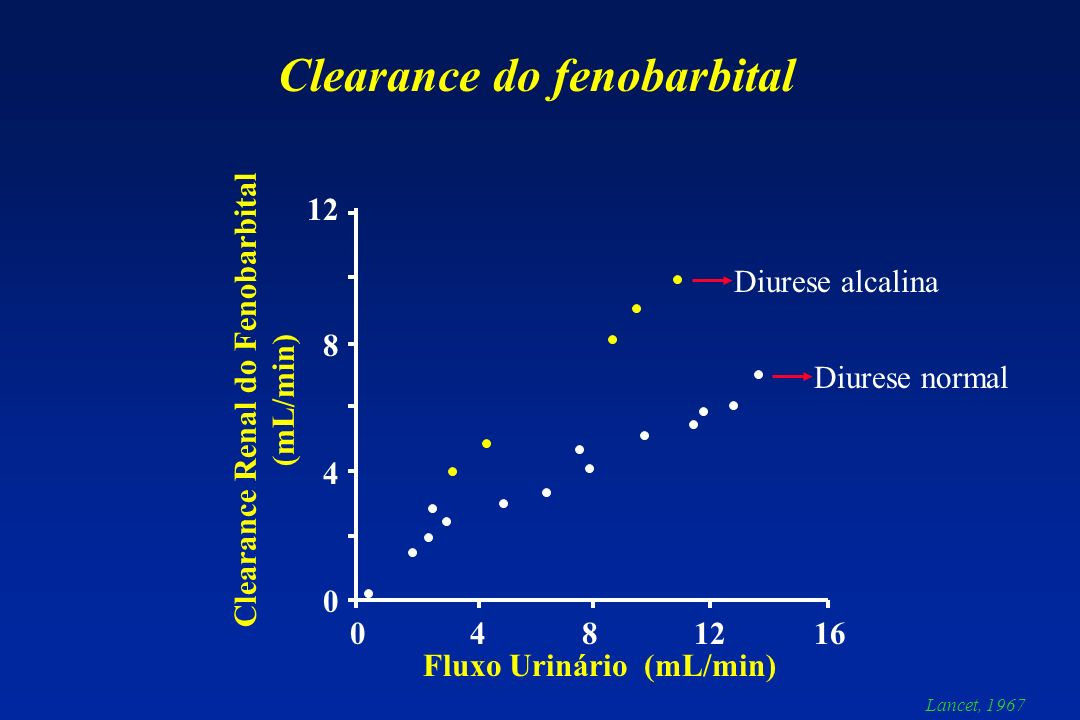 Clearance do fenobarbital