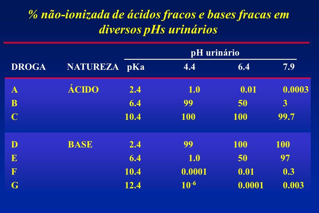 % não-ionizada de ácidos fracos e bases fracas em diversos pHs urinários
