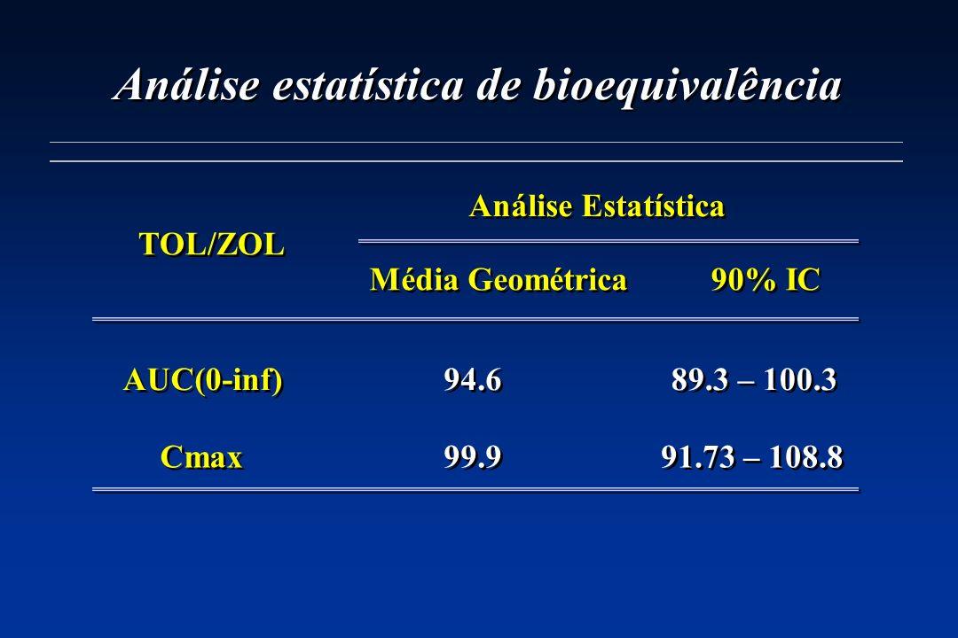 Análise estatística de bioequivalência