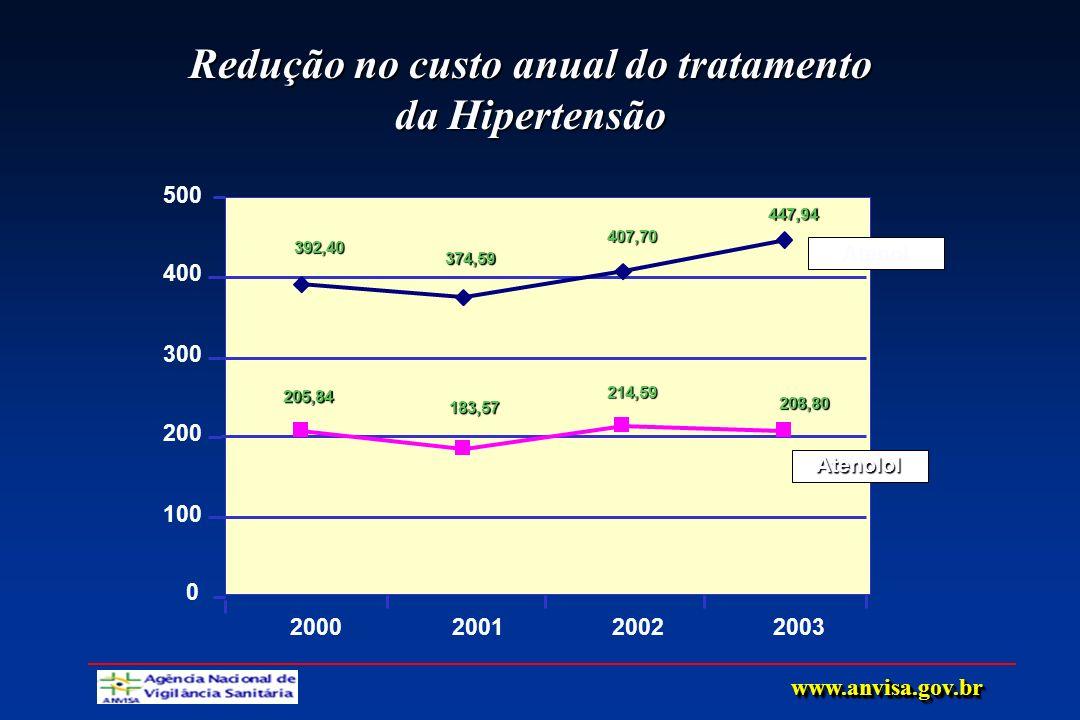 Redução no custo anual do tratamento da Hipertensão