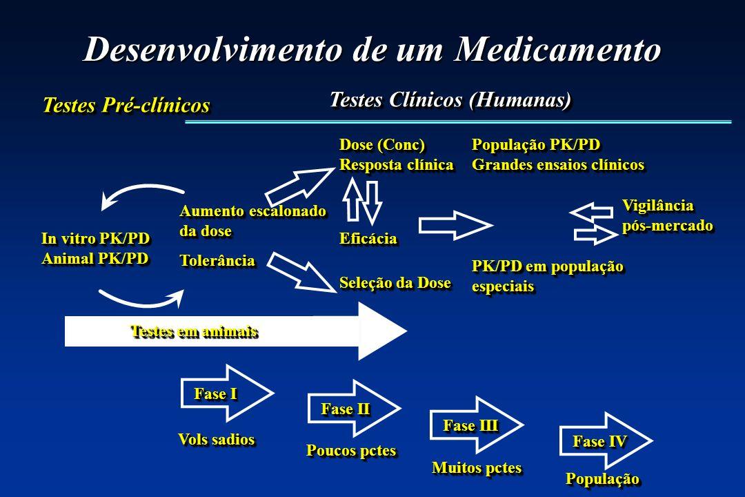 Desenvolvimento de um Medicamento
