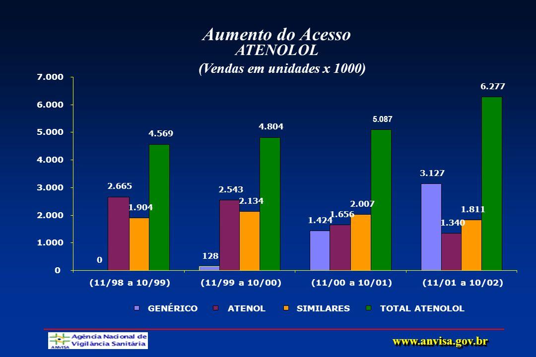 Aumento do Acesso ATENOLOL (Vendas em unidades x 1000)
