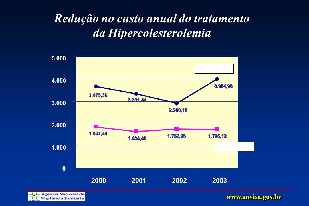 Redução no custo anual do tratamento da Hipercolesterolemia