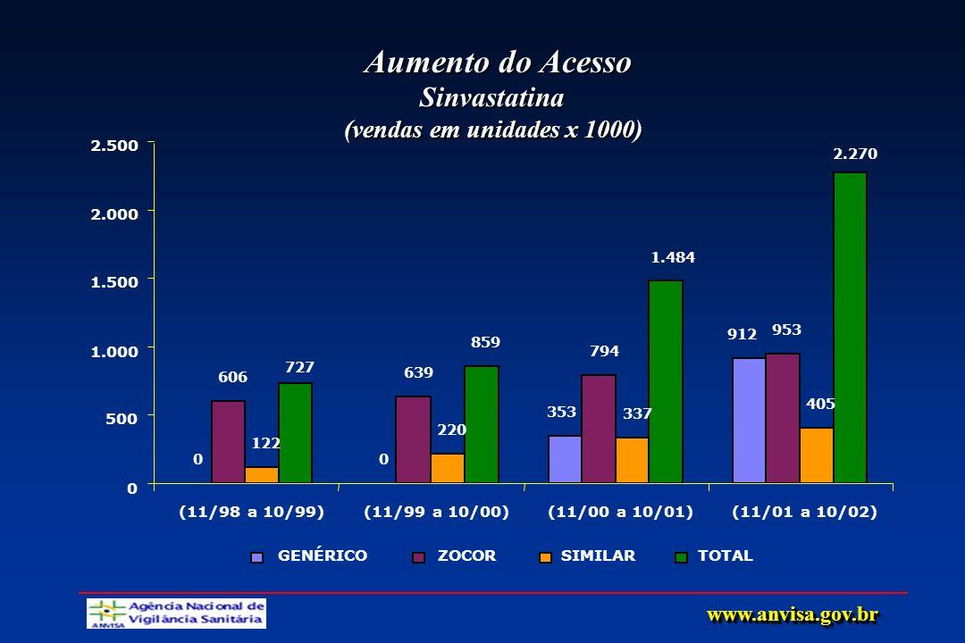 Aumento do Acesso Sinvastatina (vendas em unidades x 1000)