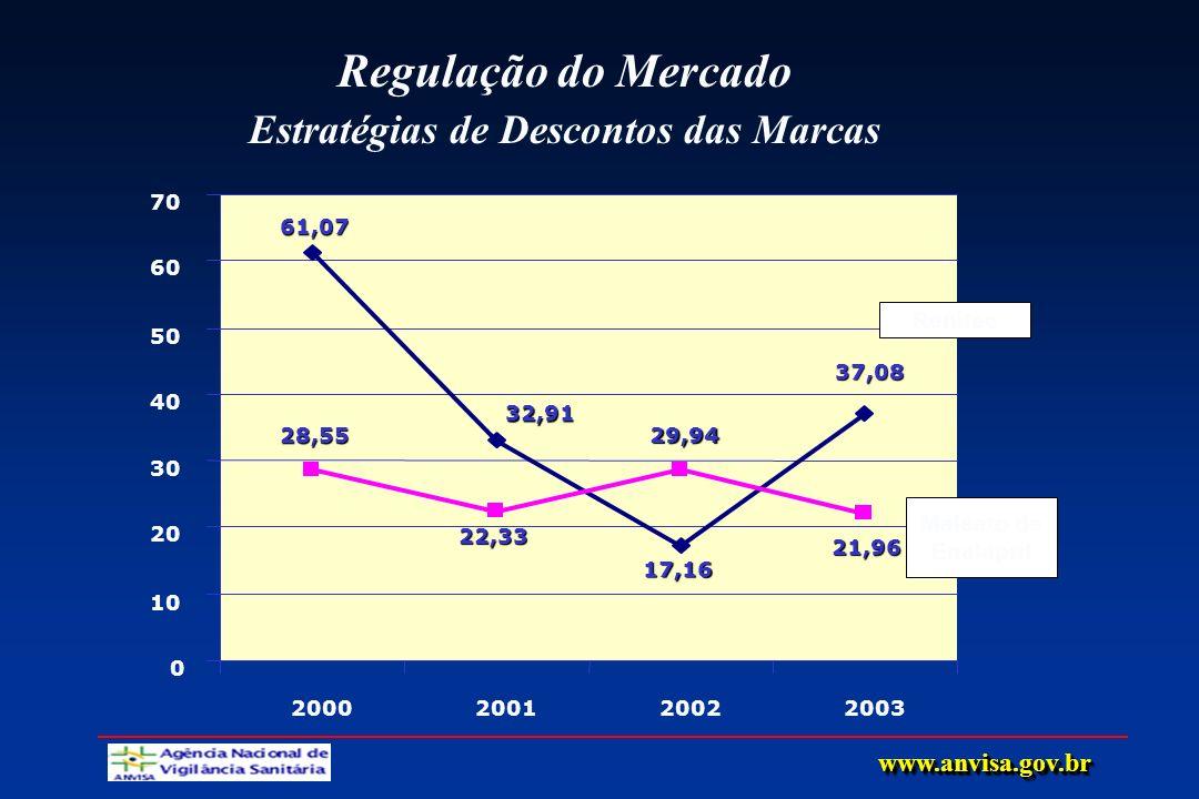 Regulação do Mercado Estratégias de Descontos das Marcas