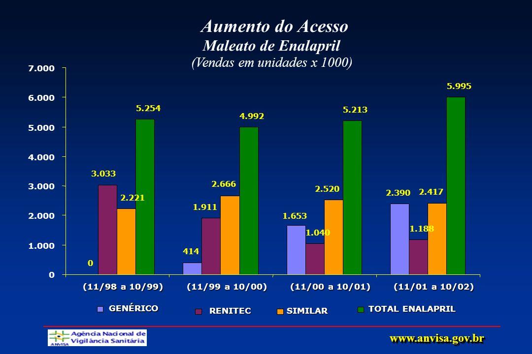 Aumento do Acesso Maleato de Enalapril (Vendas em unidades x 1000)