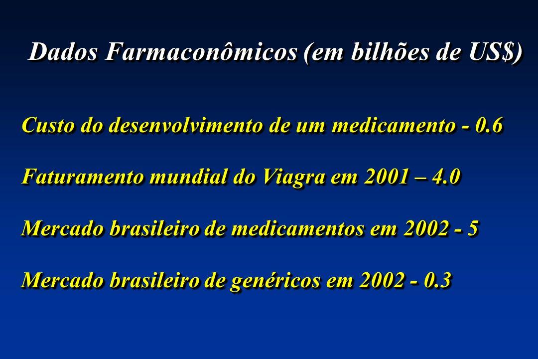 Dados Farmaconômicos (em bilhões de US$)