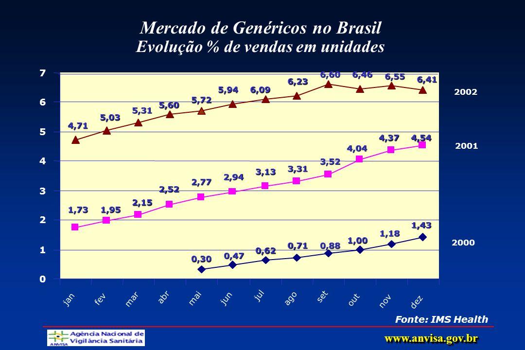 Mercado de Genéricos no Brasil Evolução % de vendas em unidades