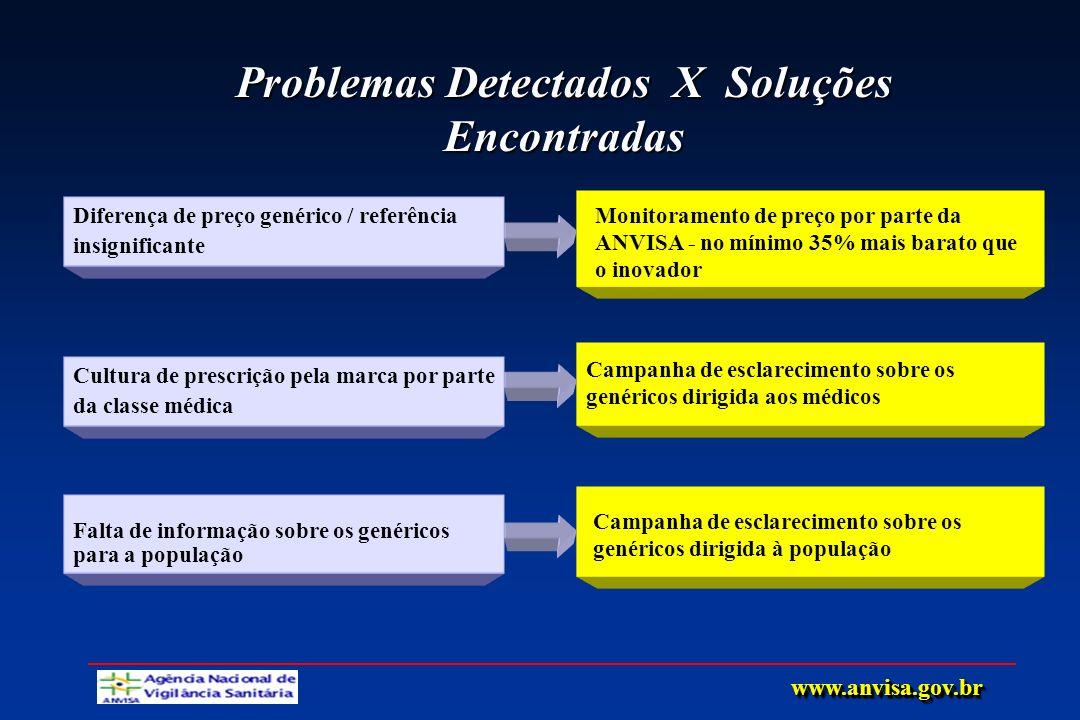 Problemas Detectados X Soluções Encontradas