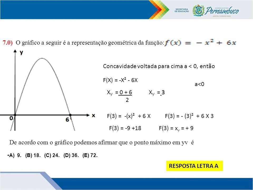 7.0) O gráfico a seguir é a representação geométrica da função: : .