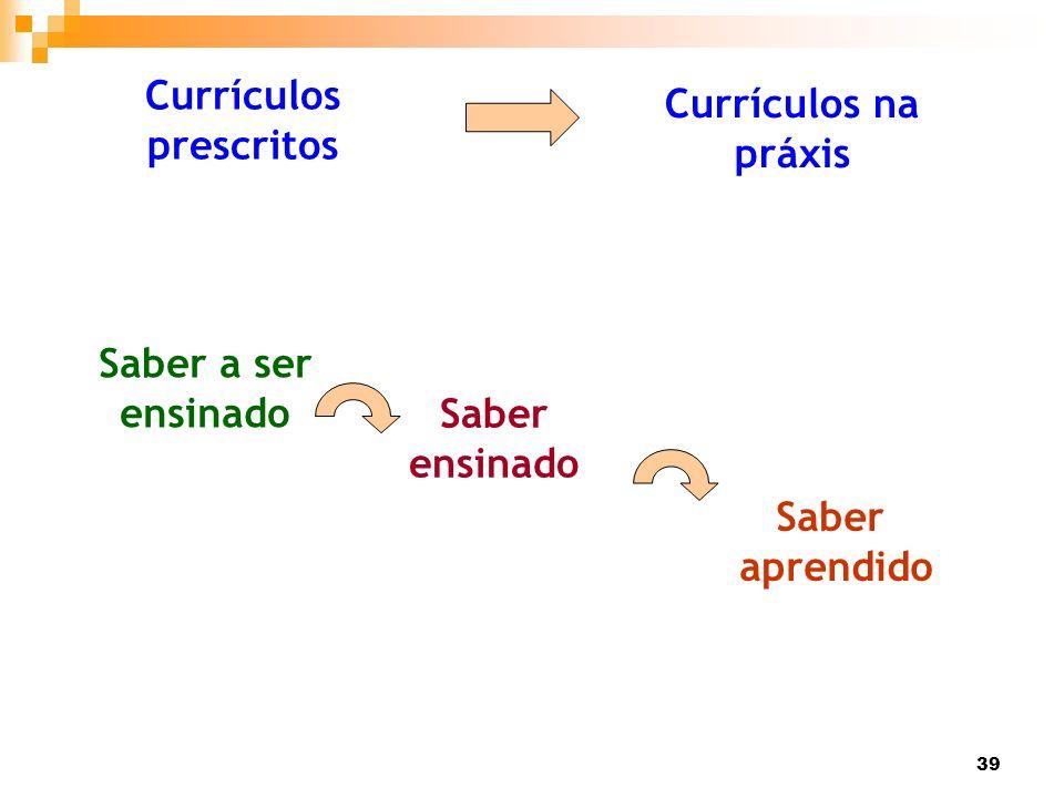 Currículos prescritos Currículos na práxis Saber a ser ensinado Saber ensinado Saber aprendido