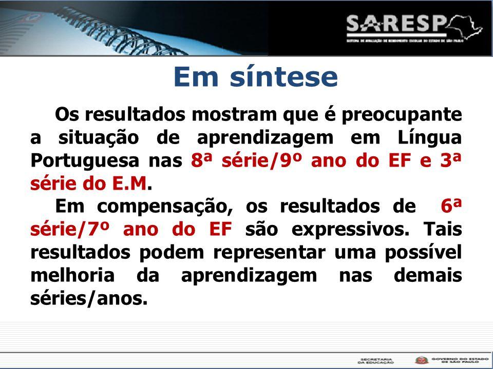 Em síntese Os resultados mostram que é preocupante a situação de aprendizagem em Língua Portuguesa nas 8ª série/9º ano do EF e 3ª série do E.M.