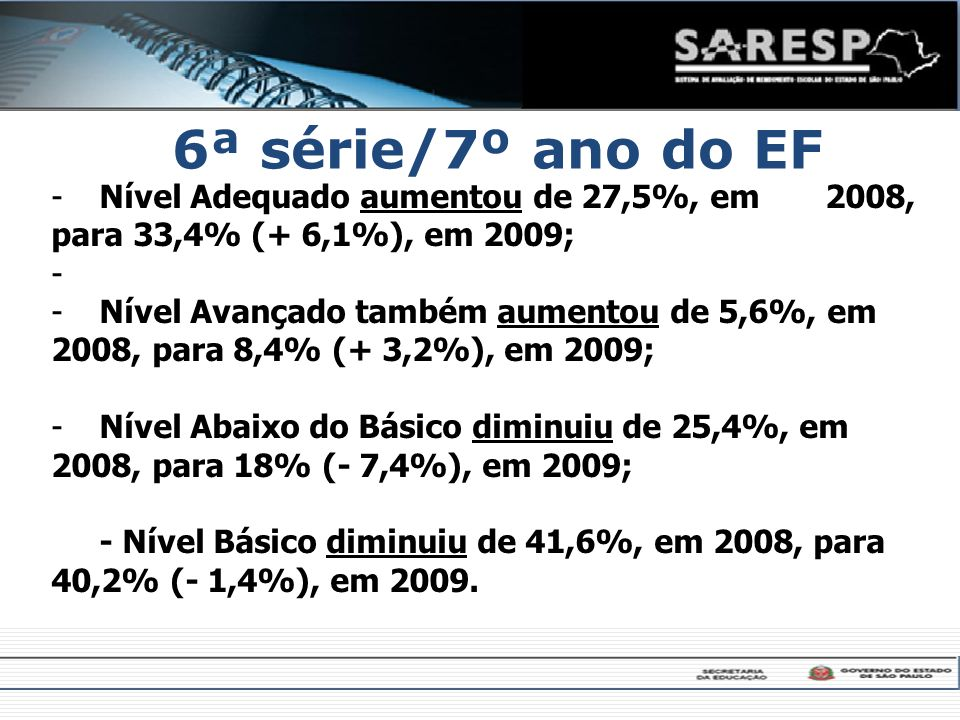 6ª série/7º ano do EF Nível Adequado aumentou de 27,5%, em 2008, para 33,4% (+ 6,1%), em 2009;
