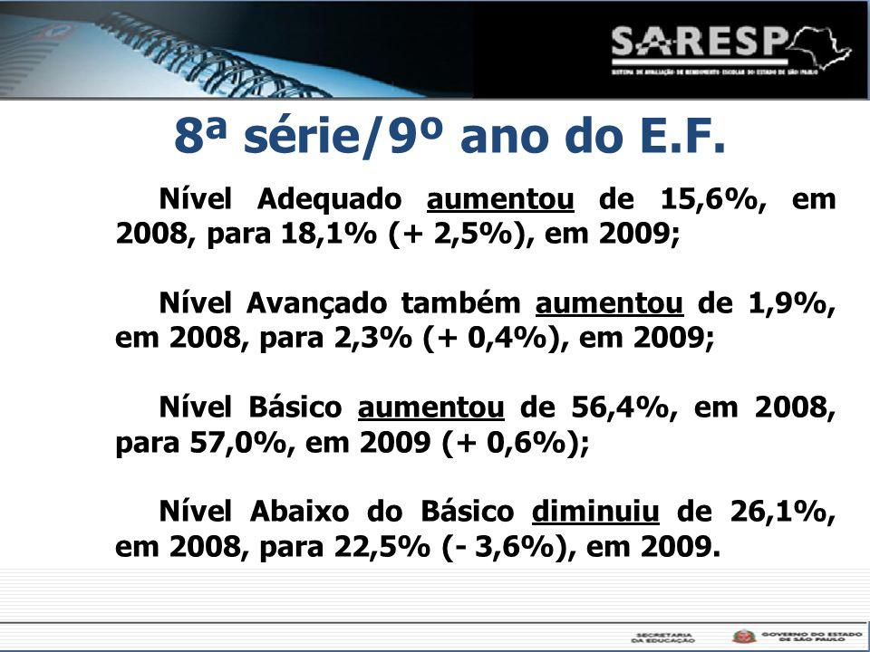 8ª série/9º ano do E.F. Nível Adequado aumentou de 15,6%, em 2008, para 18,1% (+ 2,5%), em 2009;