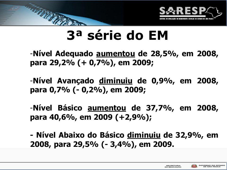 3ª série do EM Nível Adequado aumentou de 28,5%, em 2008, para 29,2% (+ 0,7%), em 2009;