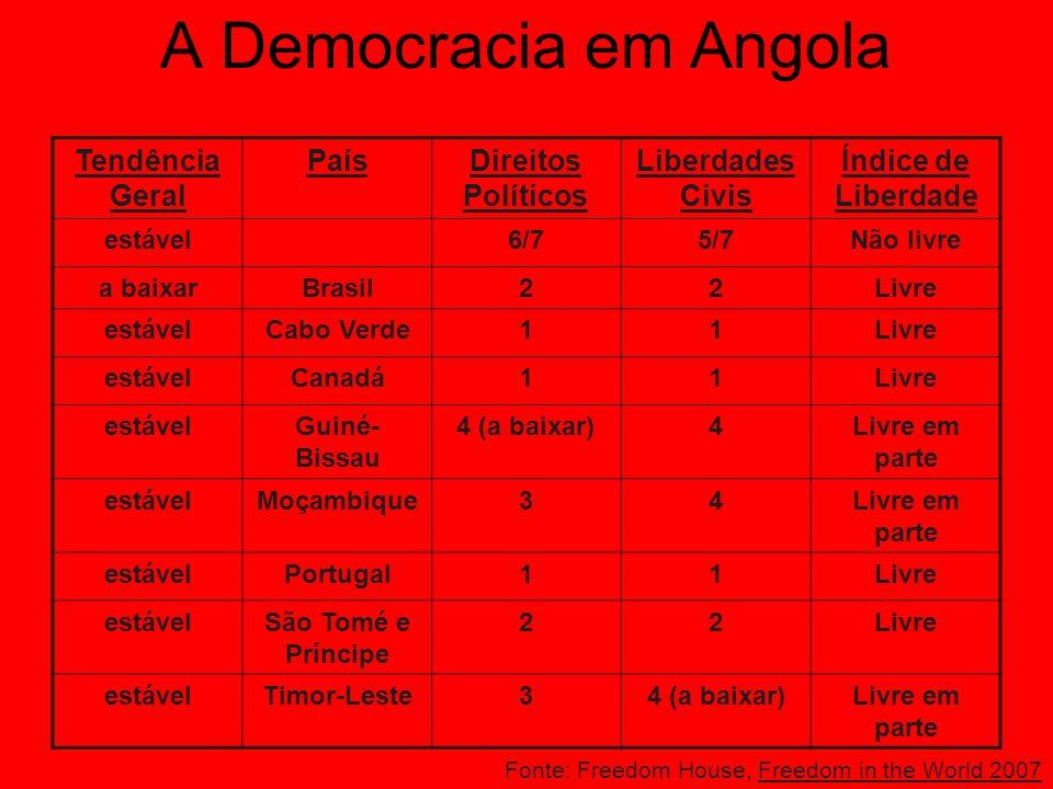 A Democracia em Angola Tendência Geral País Direitos Políticos