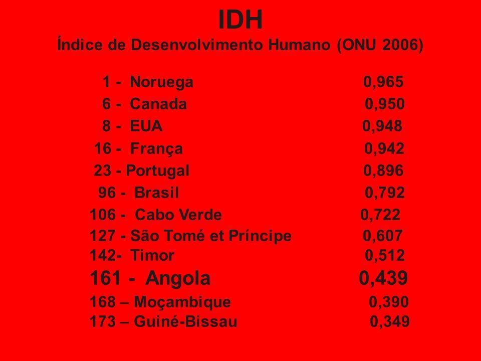 Índice de Desenvolvimento Humano (ONU 2006)