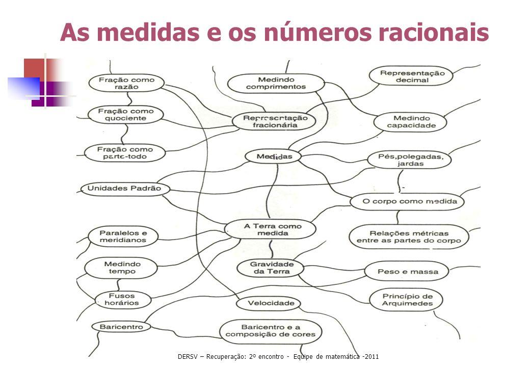 As medidas e os números racionais