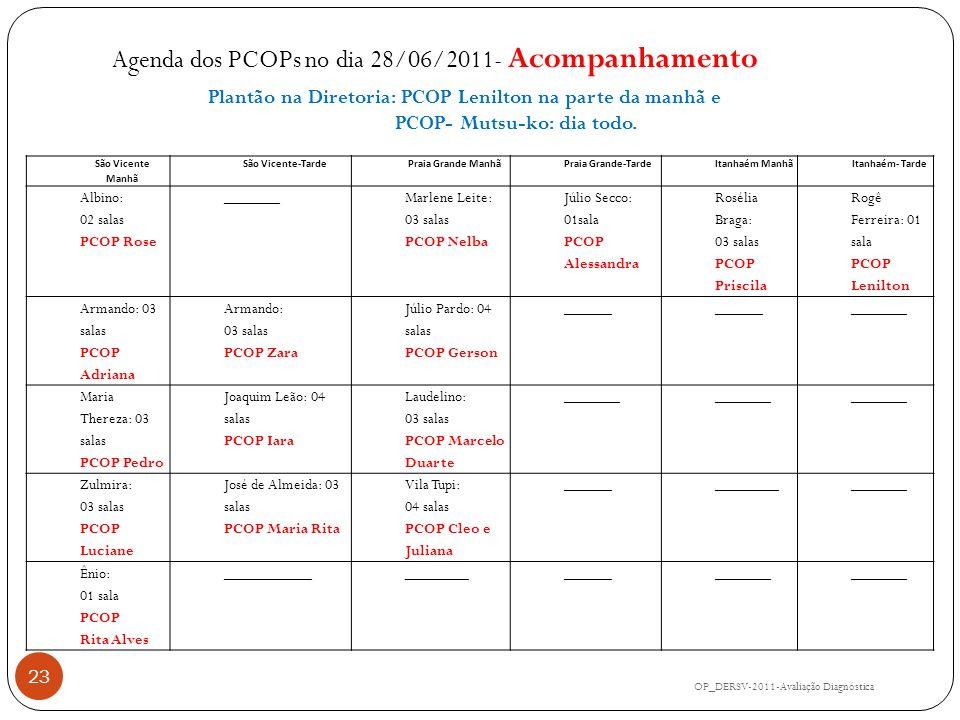 Agenda dos PCOPs no dia 28/06/2011- Acompanhamento