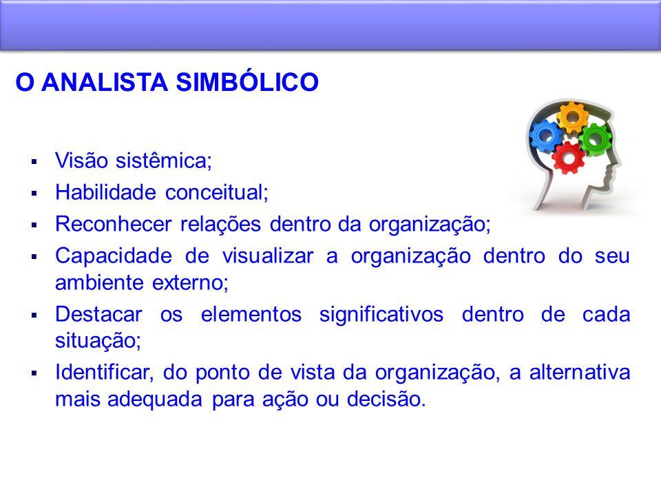 O ANALISTA SIMBÓLICO Visão sistêmica; Habilidade conceitual;