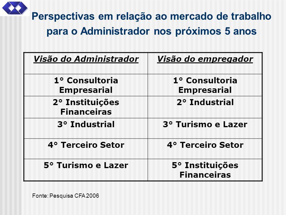 Perspectivas em relação ao mercado de trabalho para o Administrador nos próximos 5 anos