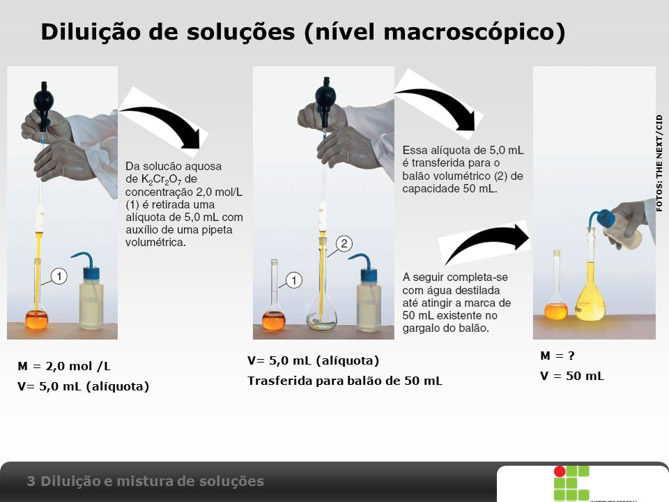 Diluição de soluções (nível macroscópico)