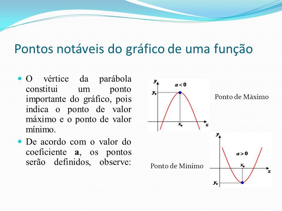 Pontos notáveis do gráfico de uma função