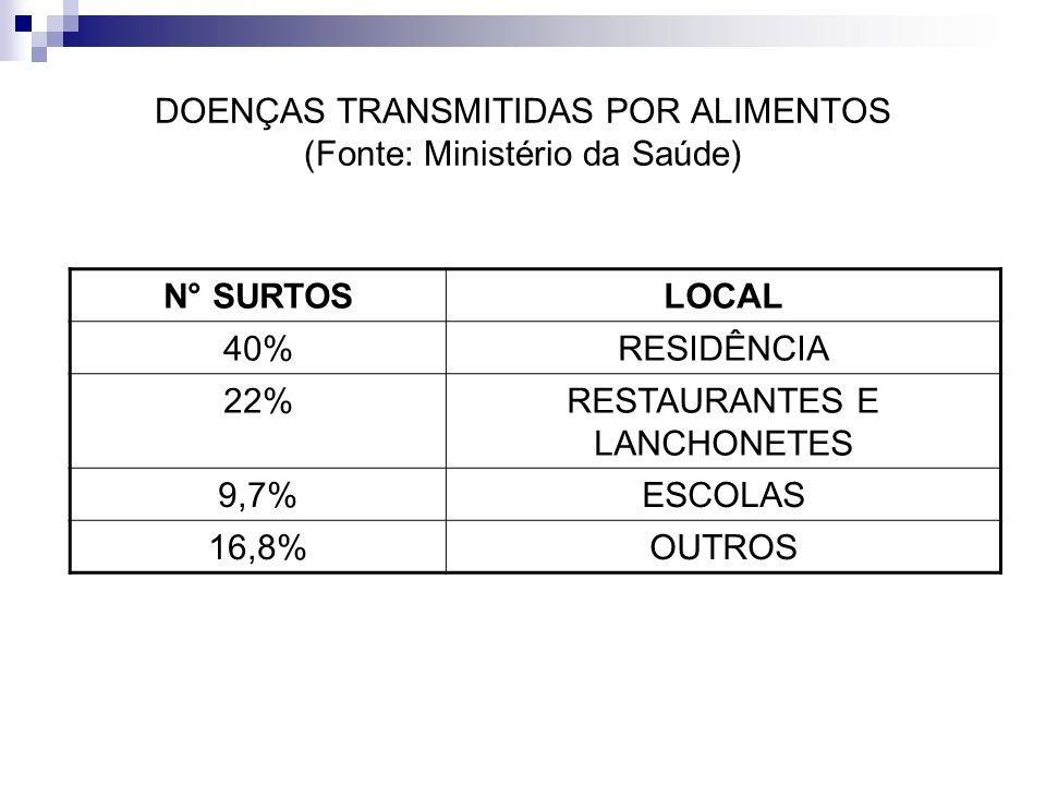 DOENÇAS TRANSMITIDAS POR ALIMENTOS (Fonte: Ministério da Saúde)