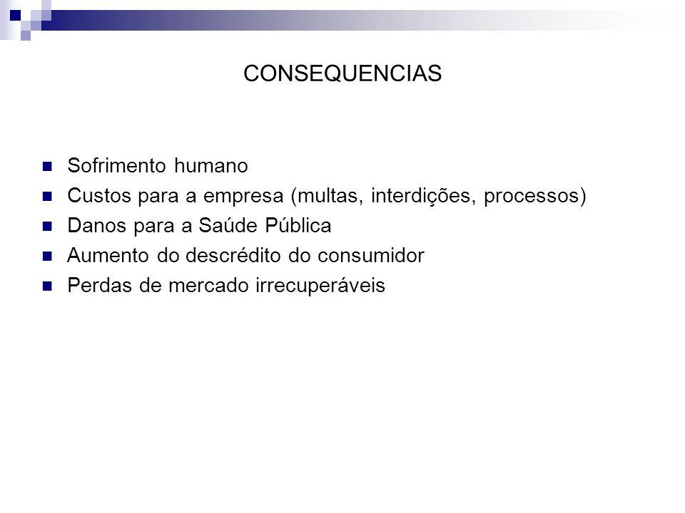 CONSEQUENCIAS Sofrimento humano