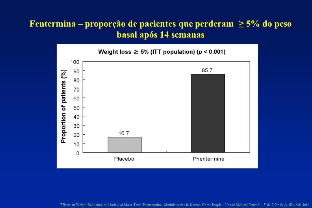 Fentermina – proporção de pacientes que perderam ≥ 5% do peso basal após 14 semanas