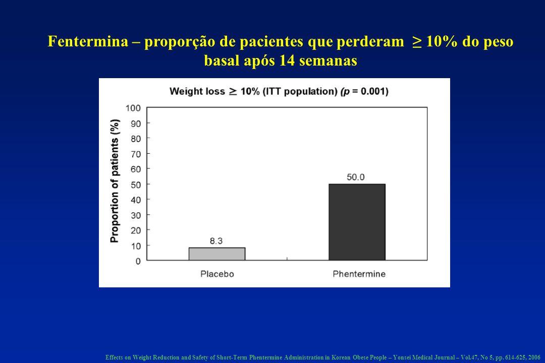 Fentermina – proporção de pacientes que perderam ≥ 10% do peso basal após 14 semanas