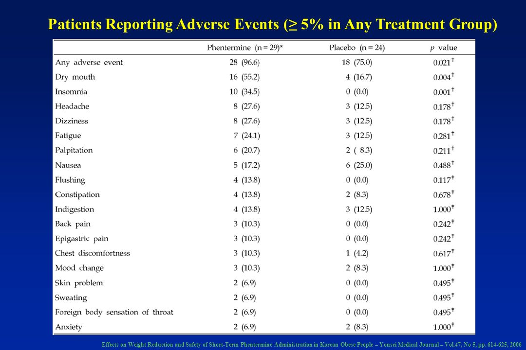 Patients Reporting Adverse Events (≥ 5% in Any Treatment Group)