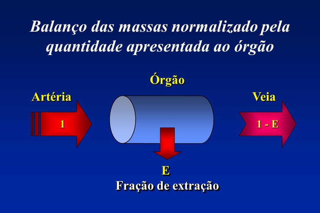 Balanço das massas normalizado pela quantidade apresentada ao órgão
