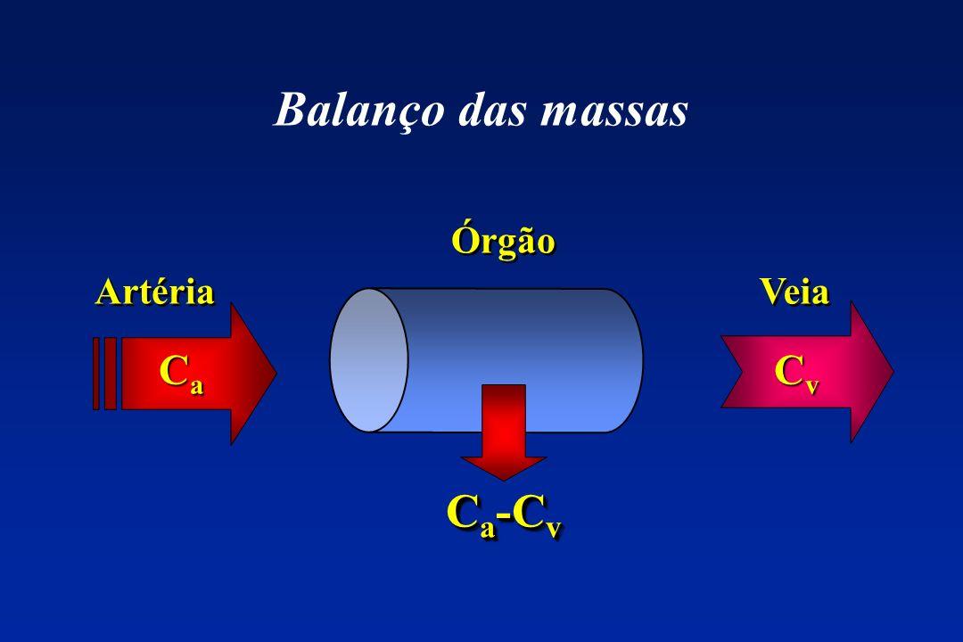 Balanço das massas Órgão Artéria Veia Ca Cv Ca-Cv