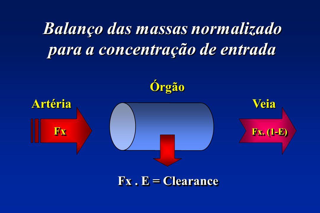 Balanço das massas normalizado para a concentração de entrada