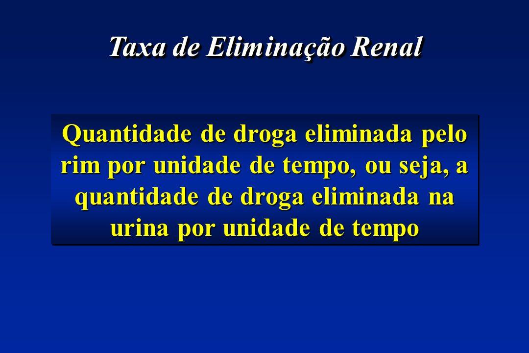 Taxa de Eliminação Renal