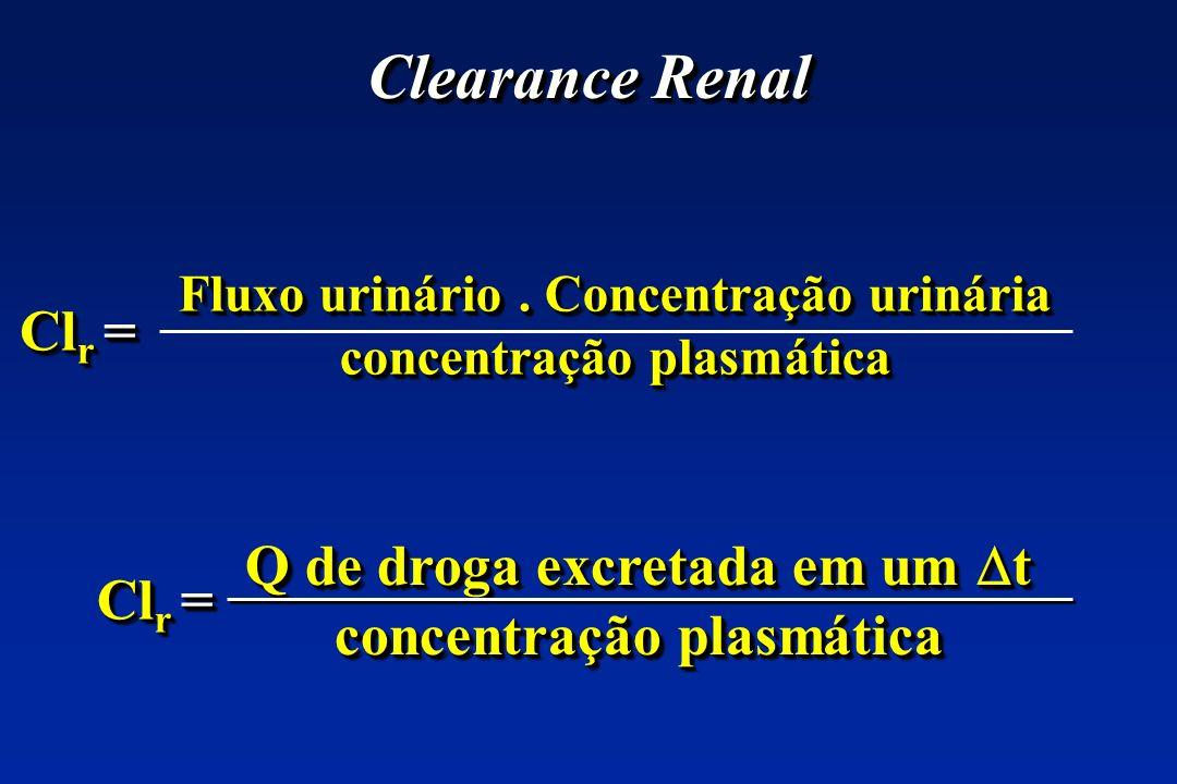 Clearance Renal Clr = Q de droga excretada em um t Clr =