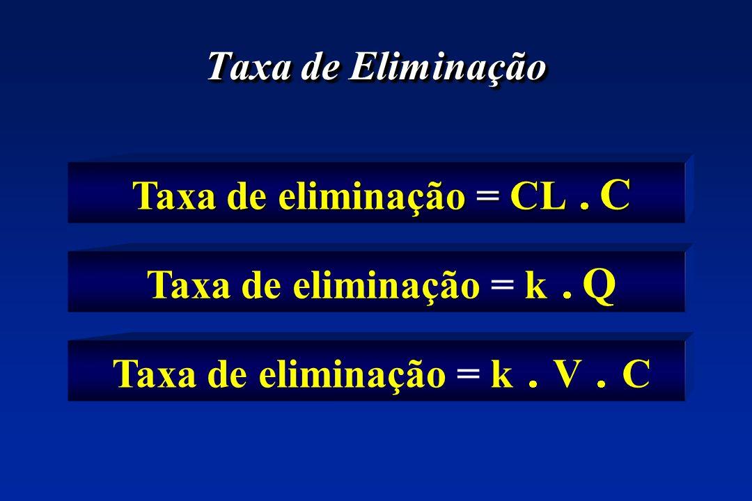 Taxa de eliminação = CL  C