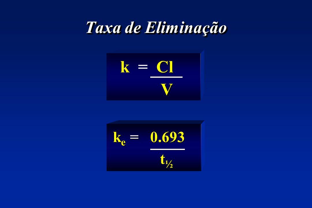 Taxa de Eliminação k = Cl