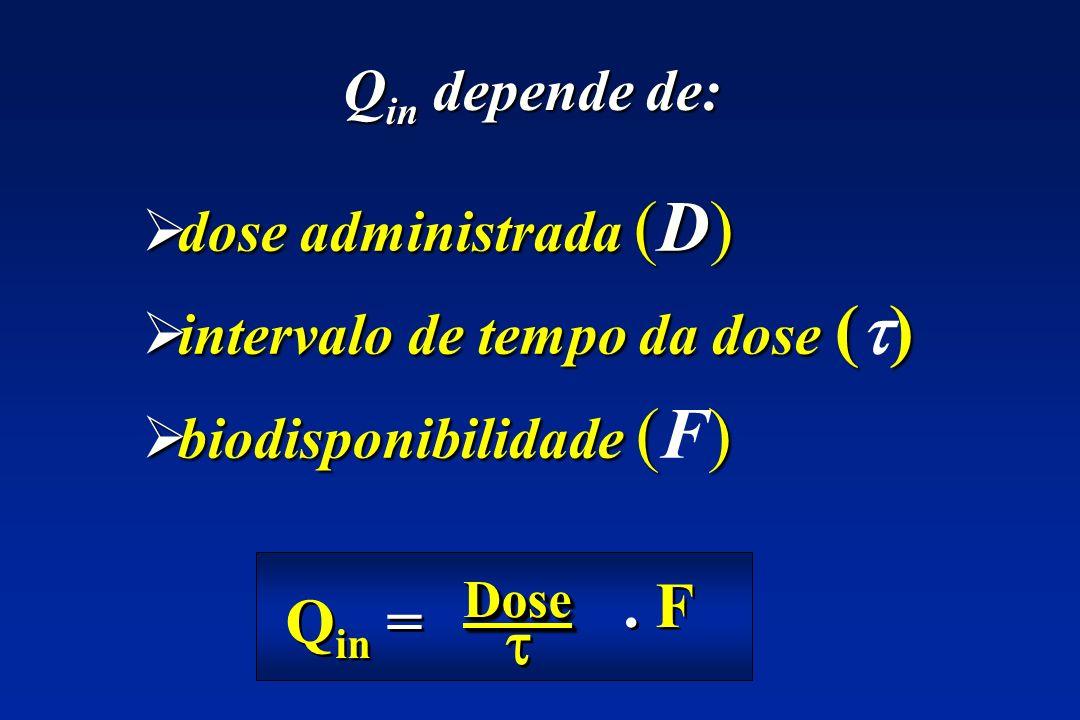 . F Qin =  Qin depende de: dose administrada (D)
