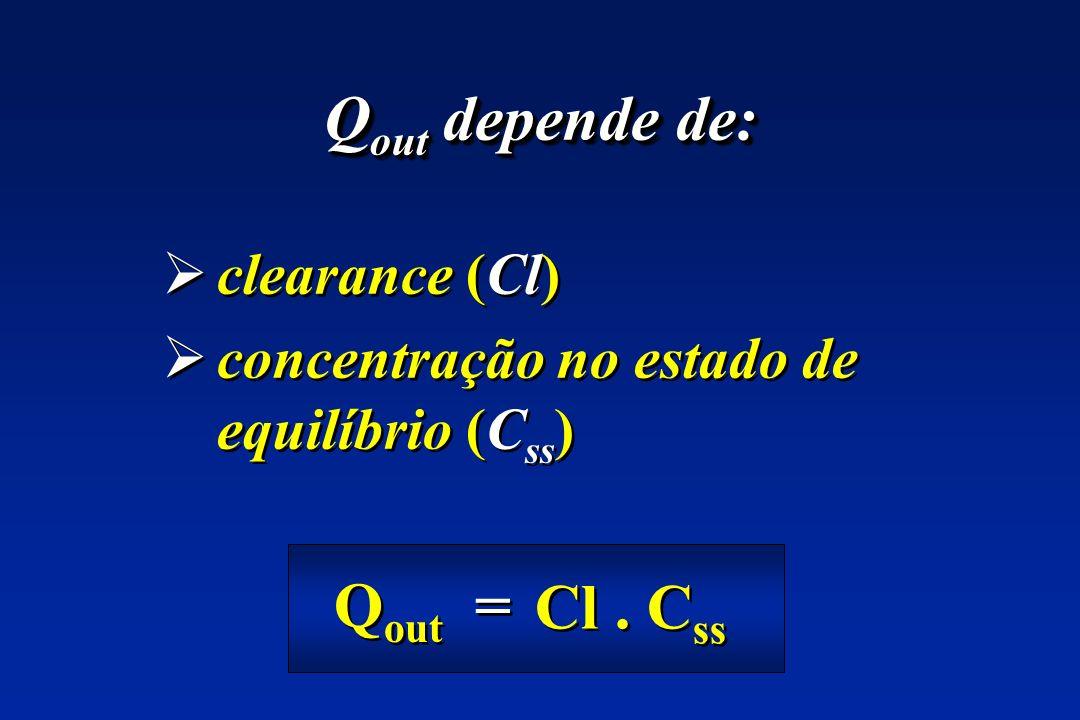 clearance (Cl) concentração no estado de equilíbrio (Css)