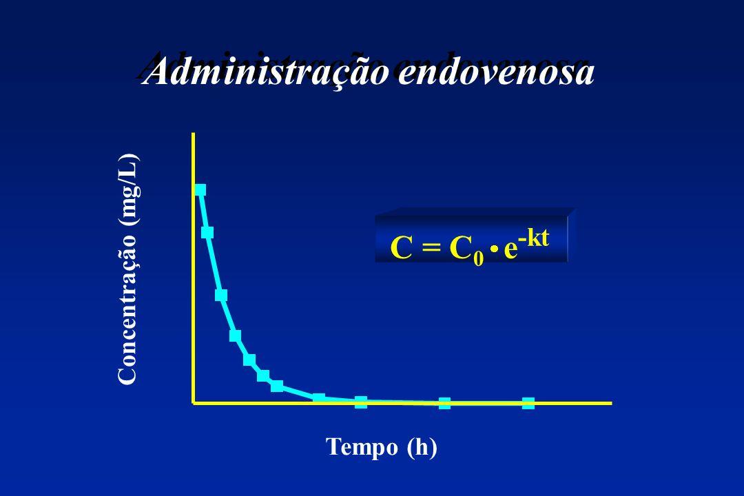 Administração endovenosa