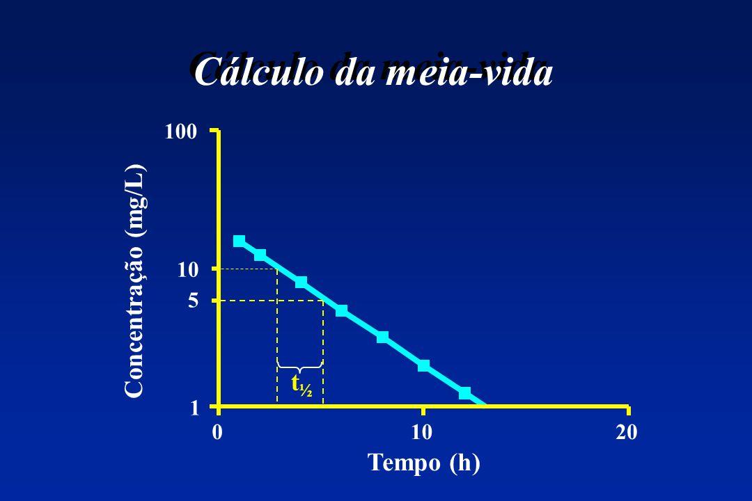 Cálculo da meia-vida 100 10 Concentração (mg/L) 5 t½ 1 10 20 Tempo (h)