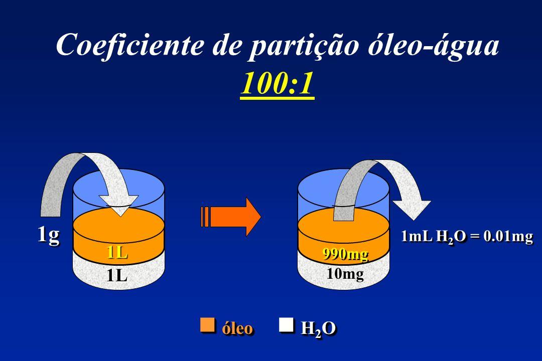 Coeficiente de partição óleo-água 100:1