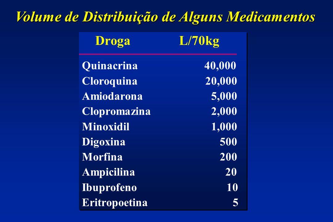 Volume de Distribuição de Alguns Medicamentos