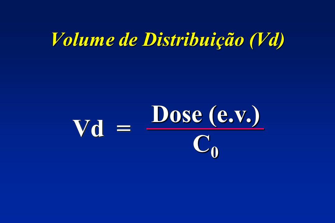 Volume de Distribuição (Vd)