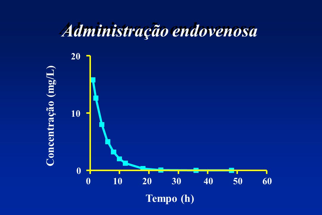 Administra%C3%A7%C3%A3o+endovenosa.jpg
